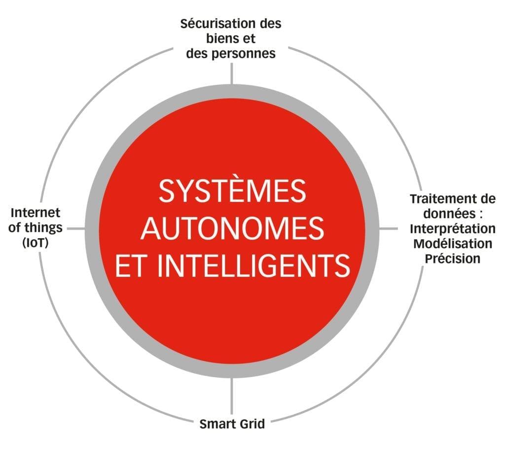 systèmes autonomes et intelligents
